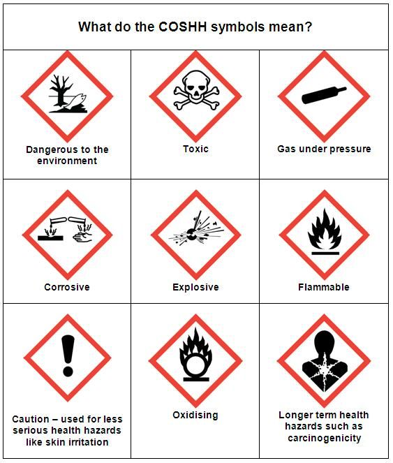 What Do The COSHH Symbols Mean Safety amp Workplace