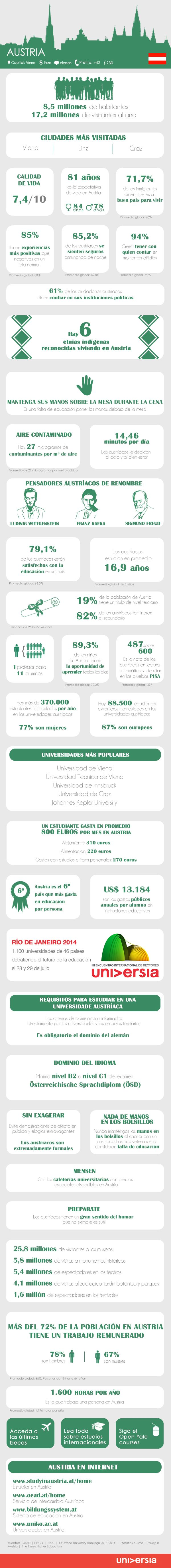 30 datos útiles para estudiar y trabajar en Austria #infografia #infographic #empleo