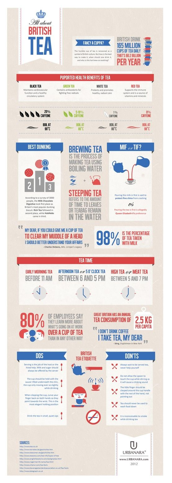 #Tea #Infographic: All About British Tea