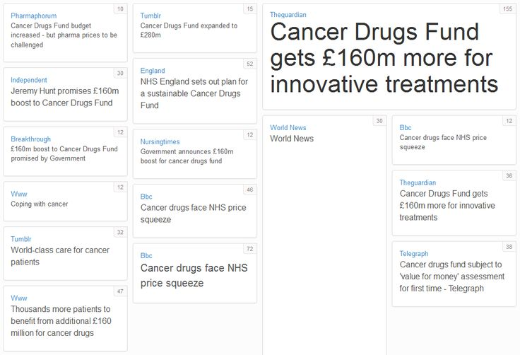 Top shared content from social media posts relating to the Cancer Drugs Fund announcement between 28 August - 2nd September 2014. The top shared content was the Guardian's article, 'Cancer Drugs Fund gets £160m more for innovative treatments' which was shared 155 times.