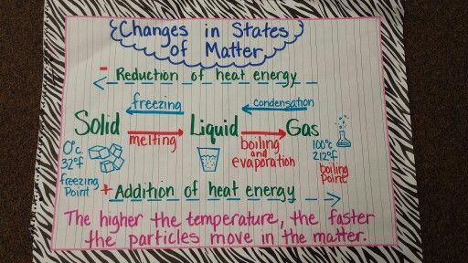 Changes in States of Matter anchor chart. Education, science