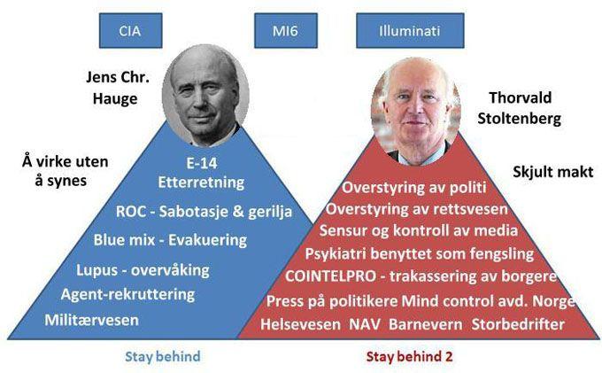 Stay_behind_Hauge_Stoltenberg