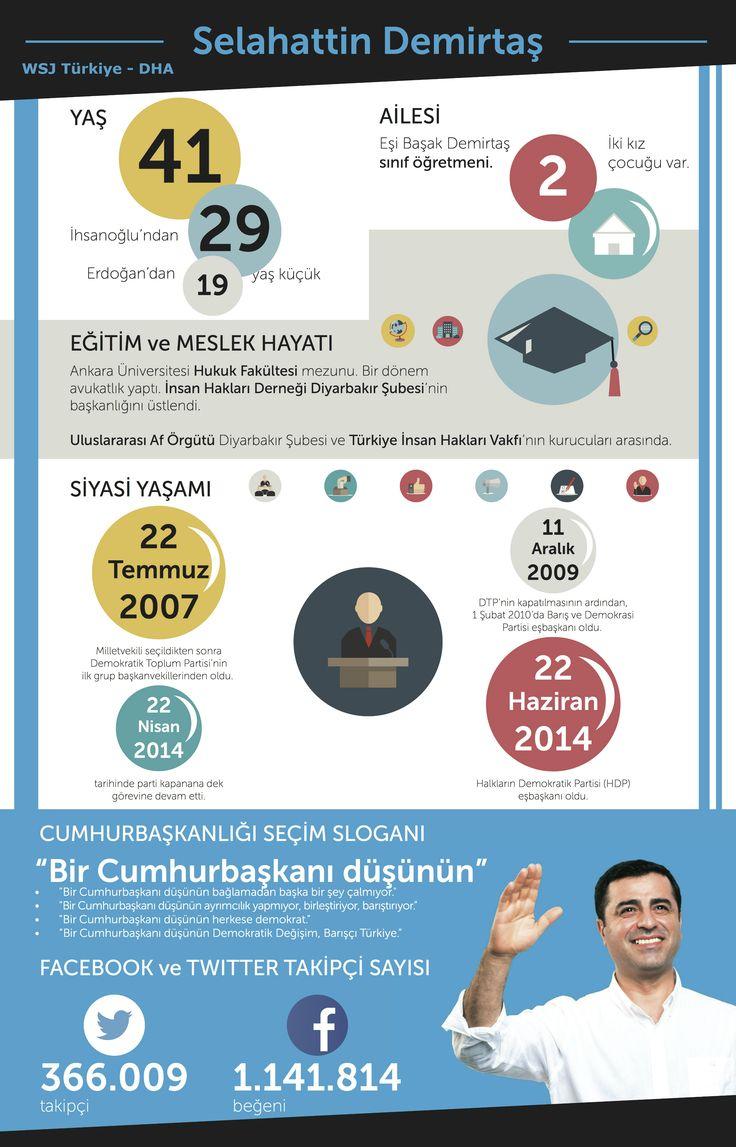 Cumhurbaşkanlığı yarışının en genç adayı: Selahattin Demirtaş -Cumhurbaşkanlığı Seçimi 2014 #cb2014