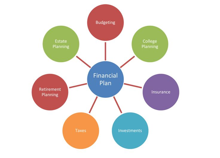 10 best Financial Plan Template By ex-Deloitte Consultants - financial plan template