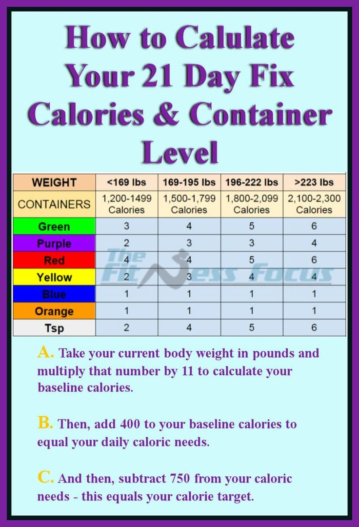21 Day Fix Calorie & Container Calculation Chart. How to calculate your calories and container level when following the 21 Day Fix diet program. #21dayfix www.thefitnessfocus.com