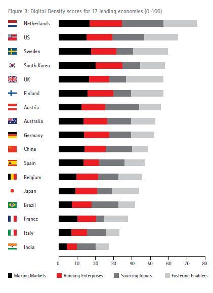 Accenture #digital density index  in 17 countries