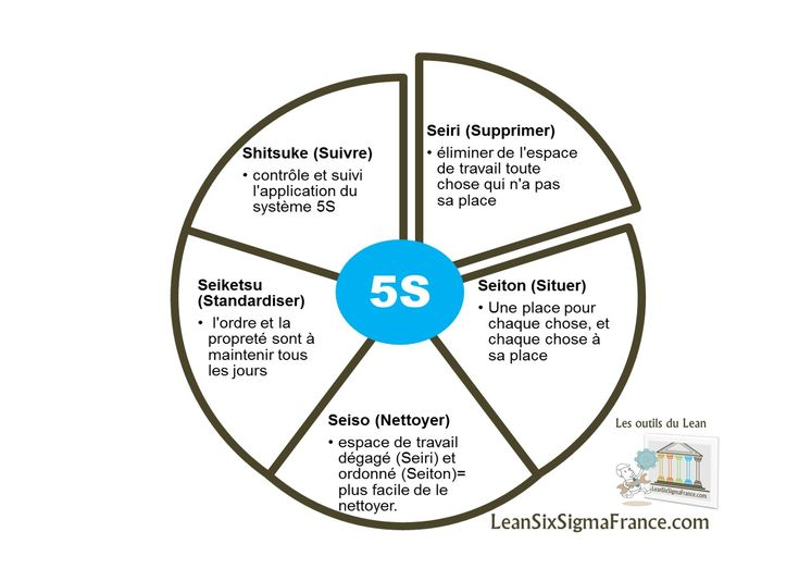 5S Lean en français-Lean Six Sigma France | Lean Six Sigma