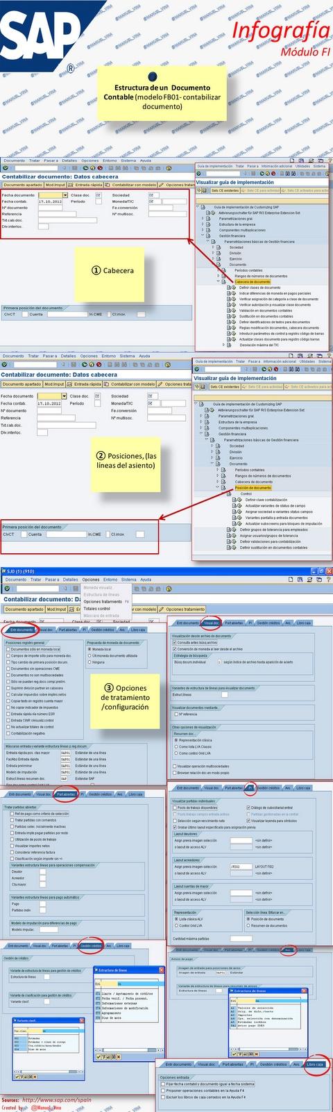 ⑰ #Infografía sobre #Sap-FI Estructura de un Documento Contable