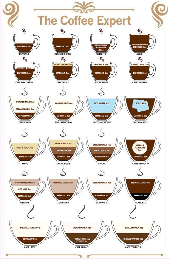 Types Of Coffee In 2019 Coffee Drinks Coffee Drink