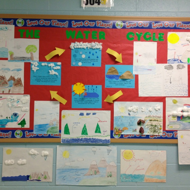 Image Result For Visual Display Garden Center: Water Cycle Bulletin Board