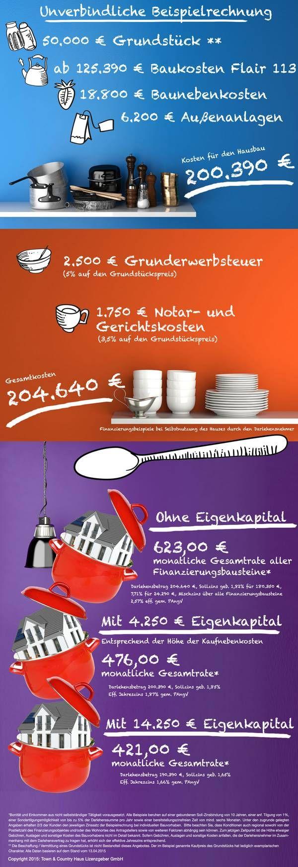 Für #Normalverdiener und junge Paare ist es nicht leicht eine große Summe anzusparen, um diese als #Eigenkapital in die #Finanzierung eines #Hausbaus einzubringen... Hier weiterlesen: http://www.hausausstellung.de/finanzierung-ohne-eigenkapital.html