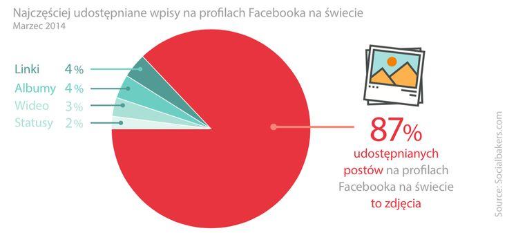 Na Facebooku, to posty, które zawierają grafikę udostępniane stanowią 87% wszystkich udostępnień.http://bit.ly/10-reasons-sm Źródło grafiki: neomam.com