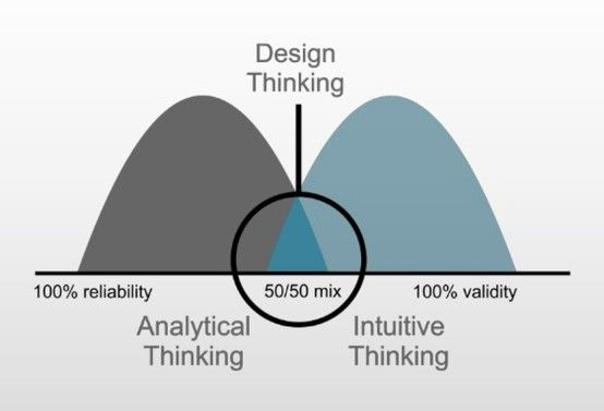 Design Thinking—Analytical Thinking + Intuitive Thinking.   http://www.slideshare.net/carlbehrendorff/why-business-needs-design-thinking-now-more-than-ever-17390275/11
