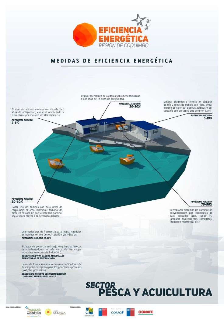 Ficha con Tips Campaña Eficiencia Energética - Sector Pesca y Acuicultura - Región de Coquimbo