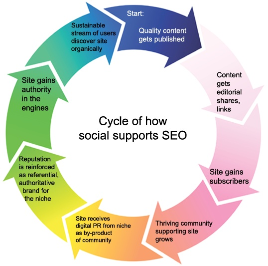 The Importance of Social SEO