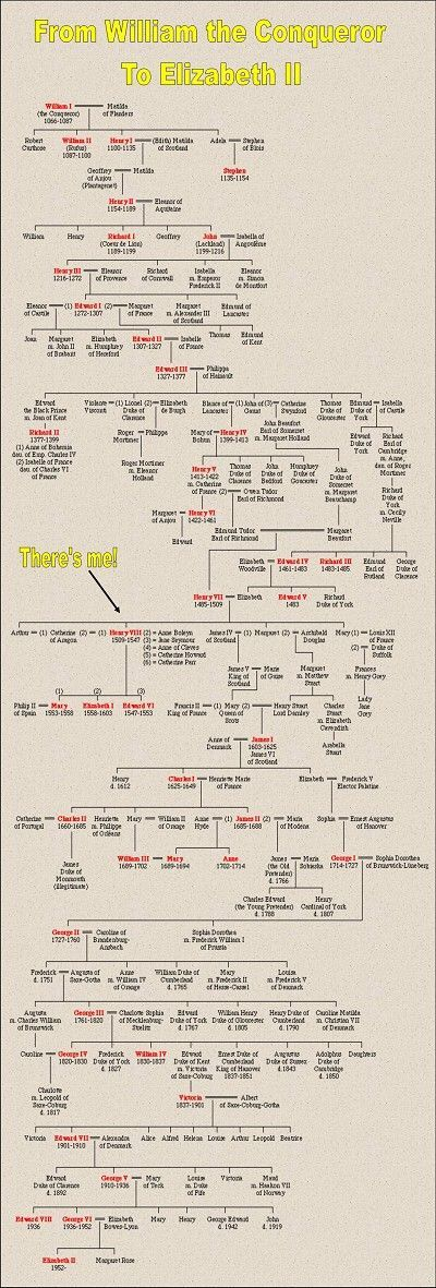 "Tudor tree from William the Conqueror to Elizabeth I. Found from a very cool website where the blogger says, ""Ask Henry"" and answers questions as if he were Henry!"