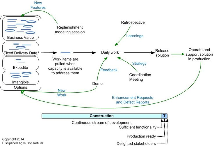 The Agile System Development Life Cycle (SDLC)