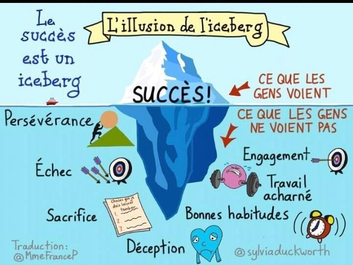 L'illusion de l'Iceberg