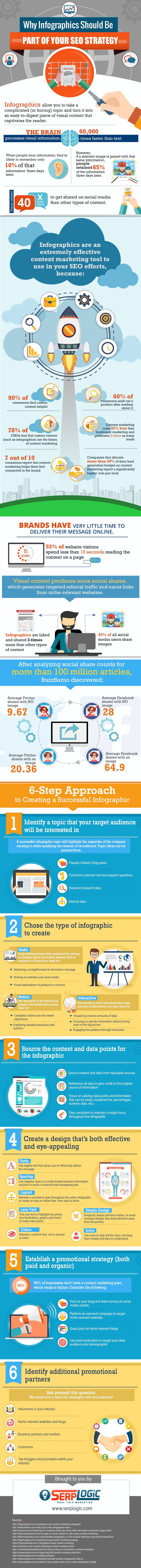 What could be better than an #infographic to talk about their impact on your #SEO strategy? #marketing