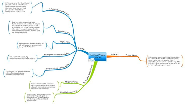 develop project charter process mind map aligned with