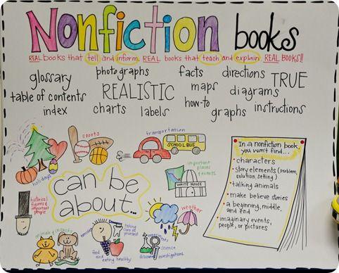 nonfictionNonfiction Anchor Chart, Classroom, Book Posters, Anchor Charts, Nonfiction Book, Book Anchors, Non Fiction, First Grade, Anchors Charts
