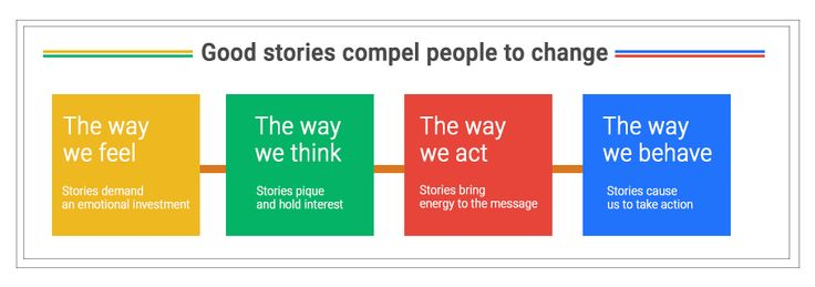 Importance of storytelling in content marketing