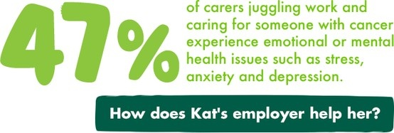 Fitting in caring for a loved one alongside your normal work commitments can put a strain on your health. You're not alone! 47% of carers say they experience some form of stress-related health issues.