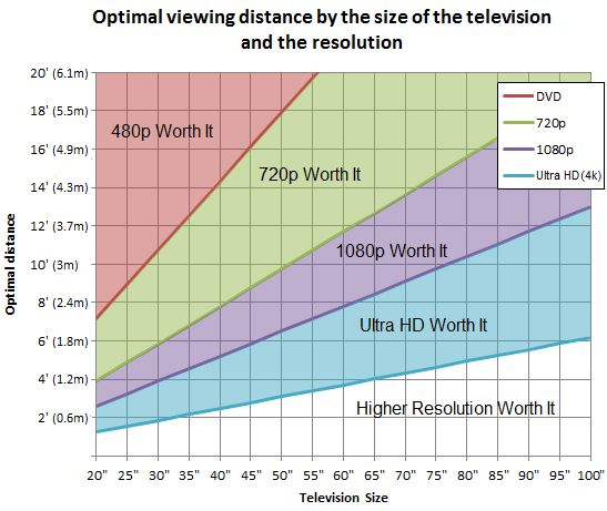 determining distance and height from couch to mount tv over fireplace. Concerns me that the tv may be too high so we will need to test this out.