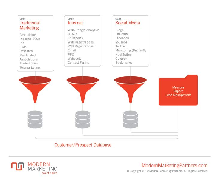 lead generation companies business to consumer relationship
