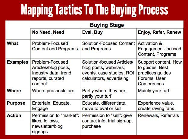 The  Best Sales Process Ideas On   Sales Management