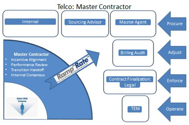 Most telecom service providers offer a full range of services, even in this age of specialization. Each provider excels in a particular area. Engaging multiple independent suppliers gets us the best pricing, contract terms, and service levels via network services contracts. Read this post to know how can you do it yourself to reduce cost and eliminate inefficiencies.
