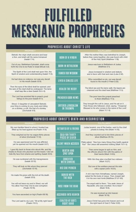 17 Old Testament Messianic Prophecies Fulfilled by Jesus Christ in the New Testament [Infographic] | Kevin Halloran // A Christian Blog to Inform and Transform