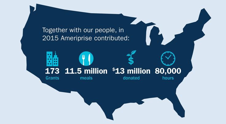 Ameriprise Financial 2015 giving (Graphic: © 2016 Ameriprise Financial, Inc. All rights reserved.)
