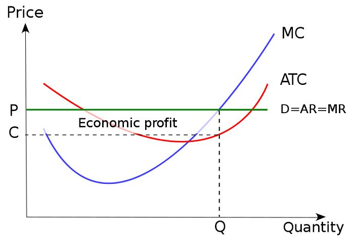 Perfect Competition: AP Microeconomics Crash Course Review https://www.albert.io/blog/perfect-competition-ap-microeconomics-crash-course-review/