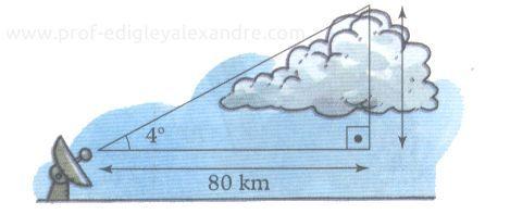 Previsão do tempo (Meteorologia)