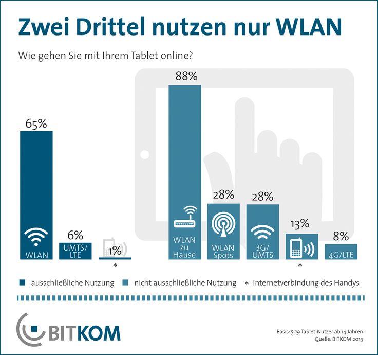 Nur insgesamt ein Drittel (33 Prozent) aller Tablet-Nutzer surft auch per Mobilfunk, also mit Prepaid-Karte oder Vertrag. Dabei wird meist der Mobilfunkstandard der dritten Generation (UMTS) genutzt (28 Prozent aller Befragten). Immerhin 8 Prozent surfen schon mit dem neuen, besonders schnellen LTE-Standard. Geräte mit einem LTE-Modem bieten mehr Bandbreite als die meisten Festnetzanschlüsse.