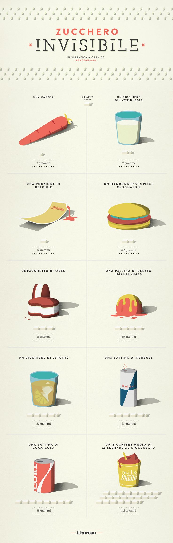 Food Portions by ilbureau #Infographic #Food_Portions #Design