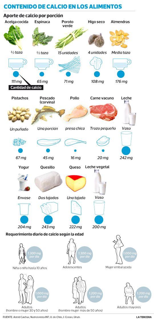 ¿Intolerante a la lactosa y la caseína? Carnes, verduras y leches vegetales pueden ser una alternativa para reemplazar el calcio.