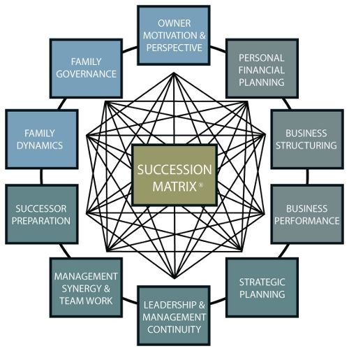 Best Business Succession Planning Images On