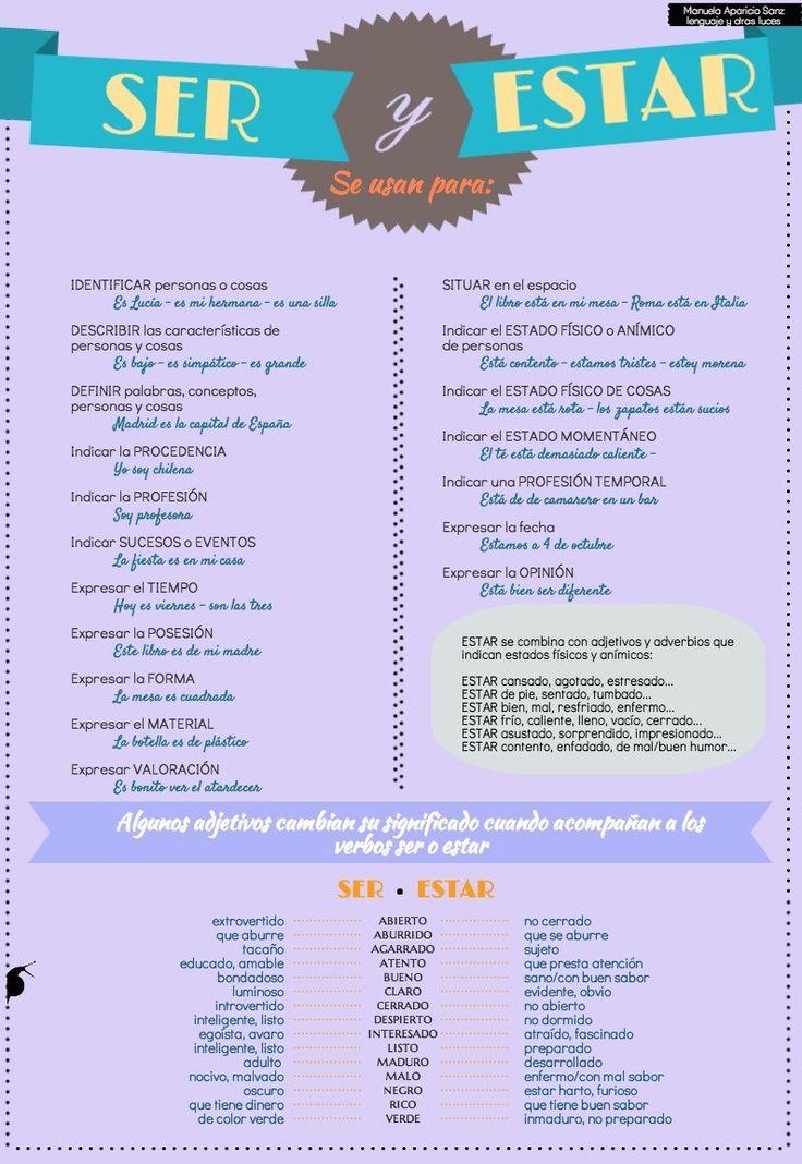 Infografía: ser y estar. Usos. Cambio de significado de algunos adjetivos según su combinación con el verbo ser o el verbo estar: (Infografía ser y estar realizada con Diapositivas de online span…