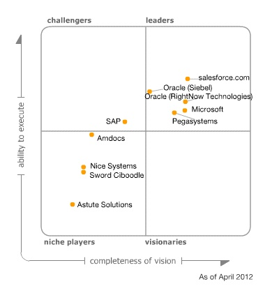Gartner Magic Quadrant for CRM Customer Service Contact Centers, Year 2012 : Leaders : Oracle Siebel, Oracle RightNow, Microsoft, Salesforce.com & Pega Systems