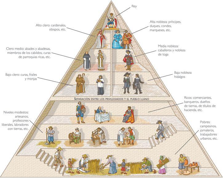 Sociedad Estamental Edad Moderna