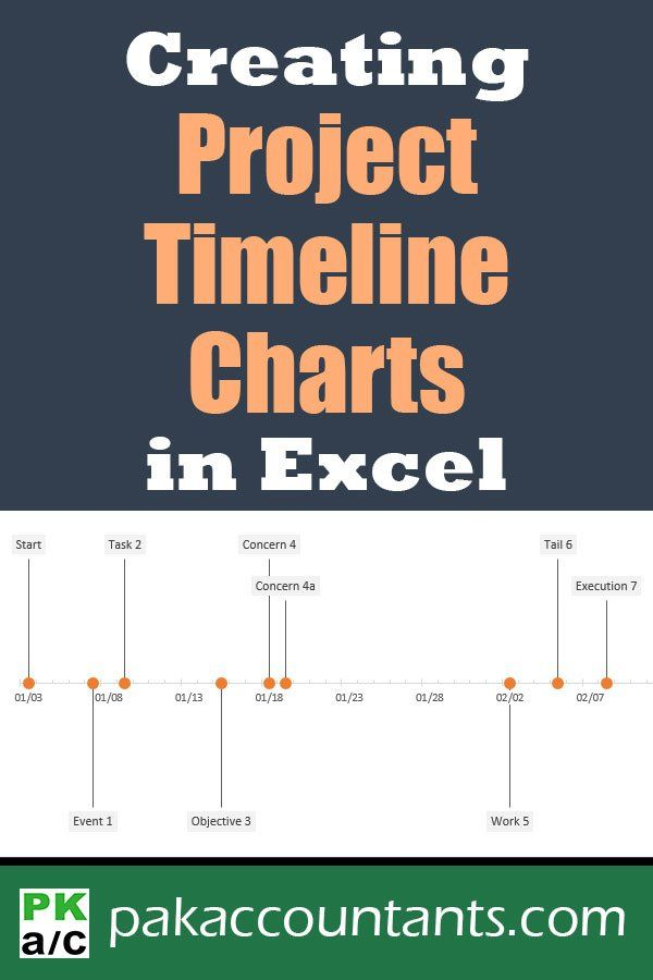 Create Project Timeline Charts in Excel - How To + Free Template - excel spreadsheet gantt chart template