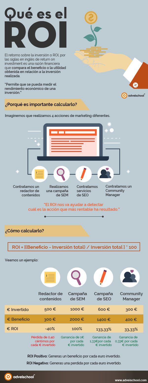 Qué es el ROI y por qué es importante. Infografía en español. #CommunityManager