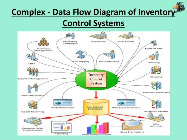 15 best images about Systems Thinking on Pinterest | Models, Back ...