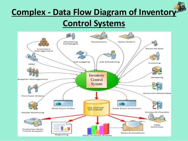 Complex System Diagram Stock Flow