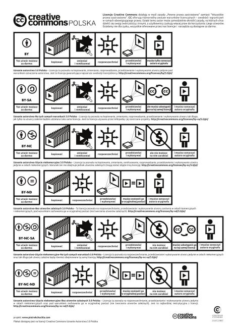 Creative Commons Polska - materiały o licencjach