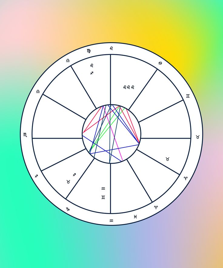 Astrology Birth Chart Analysis, How To Read Natal Chart | Birth charts are important to your astrological identity, but that doesn't mean they're easy to read. Here, we walk you through their key symbols. #refinery29 http://www.refinery29.com/2016/11/129929/birth-chart-analysis-natal-astrology-reading