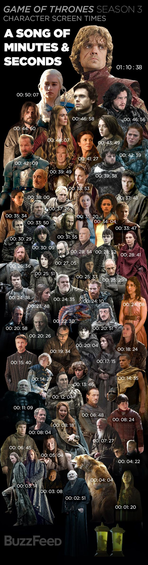 "Tyrion Lannister Is The Real King Of ""Game Of Thrones"" - Obsessive Game of Thrones fans know that to watch the show is to be blown away by its vastness — especially in regard to its cast. After constantly wondering how much time the actors are actually on screen as the show whips around its huge world, I decided to find out — so I calculated the screen time for the top 68 characters in the HBO drama's most recent third season."