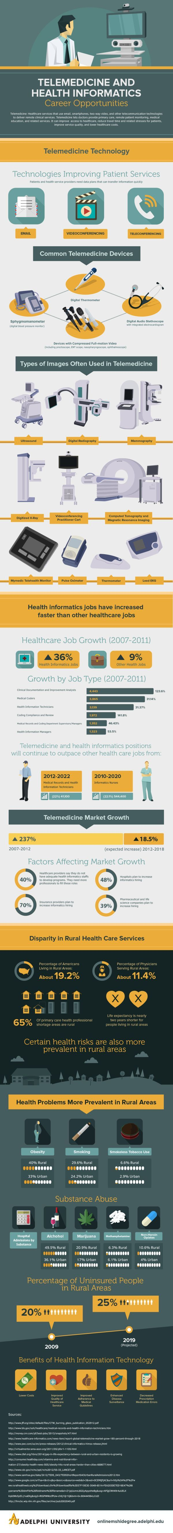 Infographic: Why telemedicine is the hottest field #ehealth